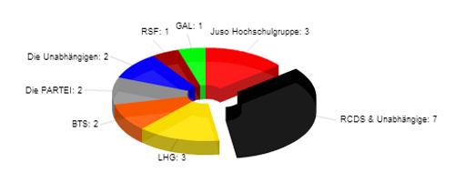 sitzverteilung_2011
