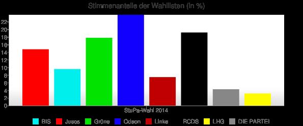 stupa-wahl-2014_stimmenanteile