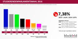 Ergebnis der StuPa-Wahl 2016