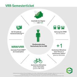 Infografik zu den Leistungen des Semestertickets © VRR
